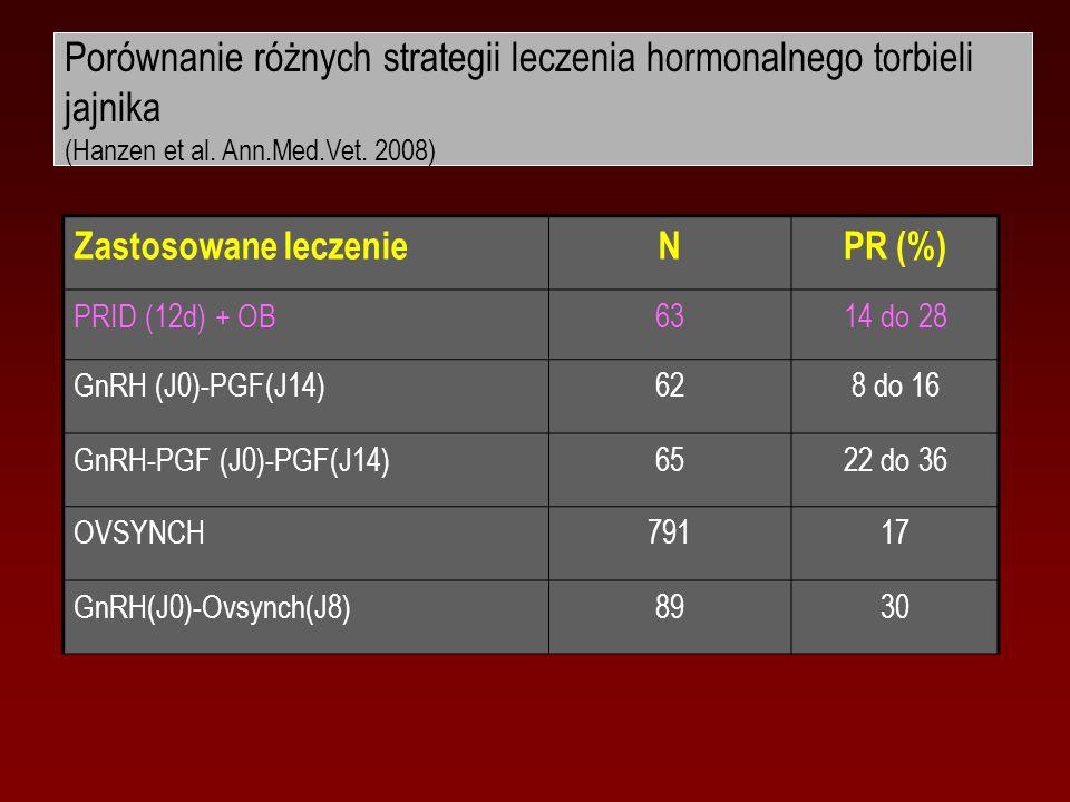 Porównanie różnych strategii leczenia hormonalnego torbieli jajnika (Hanzen et al. Ann.Med.Vet. 2008) Zastosowane leczenieNPR (%) PRID (12d) + OB6314