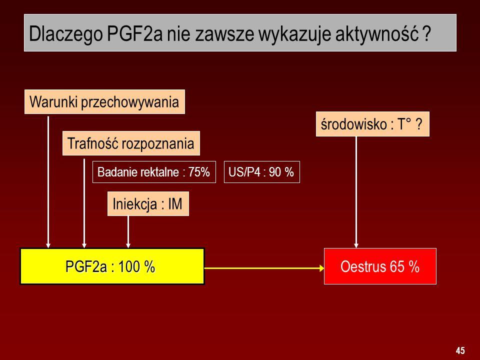 45 Dlaczego PGF2a nie zawsze wykazuje aktywność ? PGF2a : 100 % Oestrus 65 % Iniekcja : IM Warunki przechowywania Trafność rozpoznania środowisko : T°