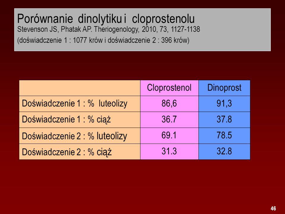 46 Porównanie dinolytiku i cloprostenolu Stevenson JS, Phatak AP. Theriogenology, 2010, 73, 1127-1138 (doświadczenie 1 : 1077 krów i doświadczenie 2 :