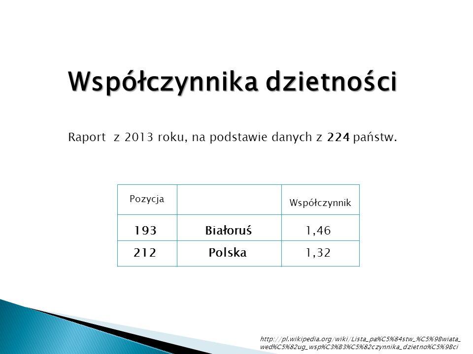 193 Białoruś 1,46 212 Polska1,32 Współczynnika dzietności Raport z 2013 roku, na podstawie danych z 224 państw. Pozycja Współczynnik http://pl.wikiped
