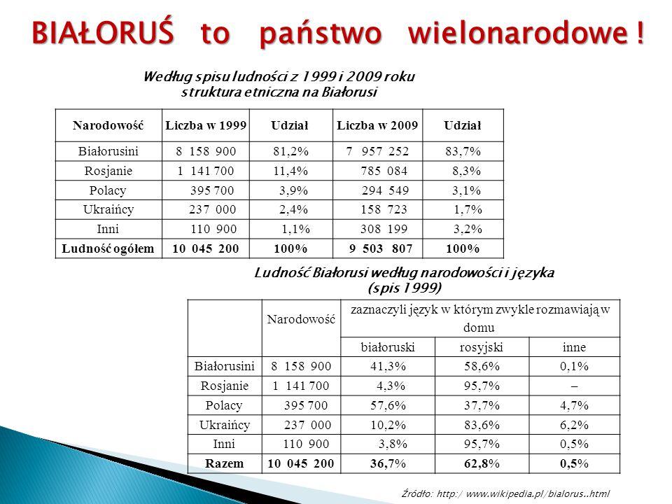 Według spisu ludności z 1999 i 2009 roku struktura etniczna na Białorusi NarodowośćLiczba w 1999Udział Liczba w 2009Udział Białorusini8 158 90081,2%7