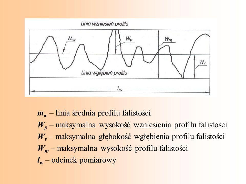 m w – linia średnia profilu falistości W p – maksymalna wysokość wzniesienia profilu falistości W v – maksymalna głębokość wgłębienia profilu falistoś