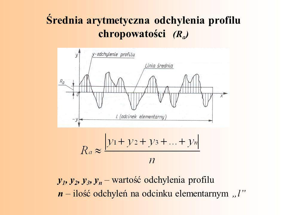 """Średnia arytmetyczna odchylenia profilu chropowatości (R a ) y 1, y 2, y 3, y n – wartość odchylenia profilu n – ilość odchyleń na odcinku elementarnym """"l"""