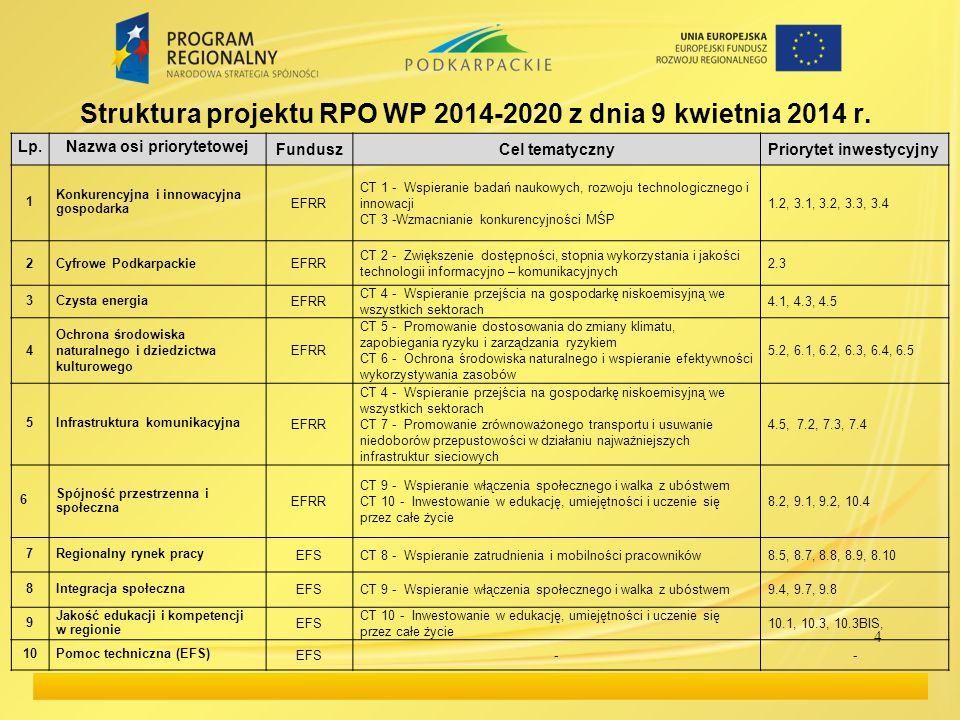 Struktura projektu RPO WP 2014-2020 z dnia 9 kwietnia 2014 r. 4 Lp.Nazwa osi priorytetowej FunduszCel tematycznyPriorytet inwestycyjny 1 Konkurencyjna