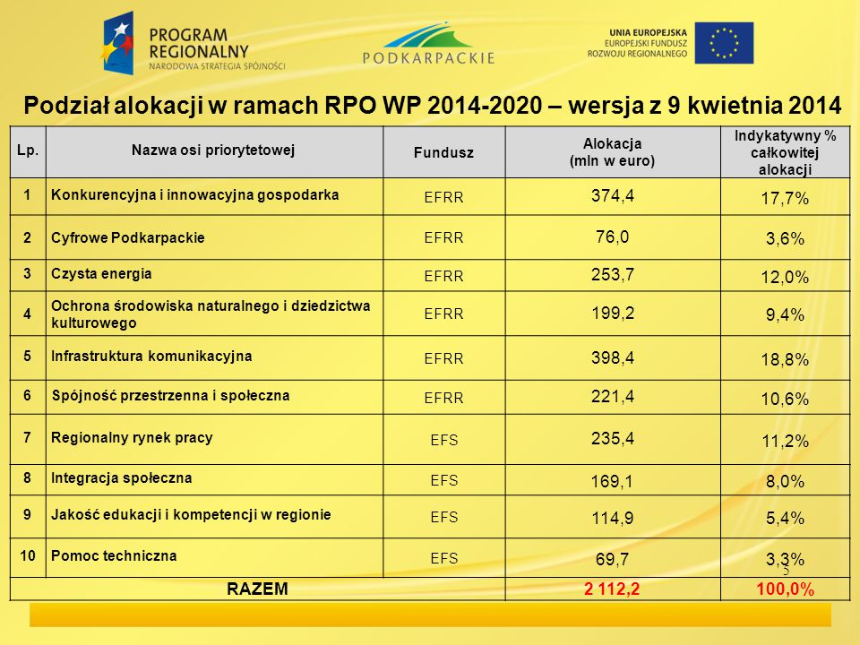 Podział alokacji w ramach RPO WP 2014-2020 – wersja z 9 kwietnia 2014 5 Lp.Nazwa osi priorytetowej Fundusz Alokacja (mln w euro) Indykatywny % całkowi