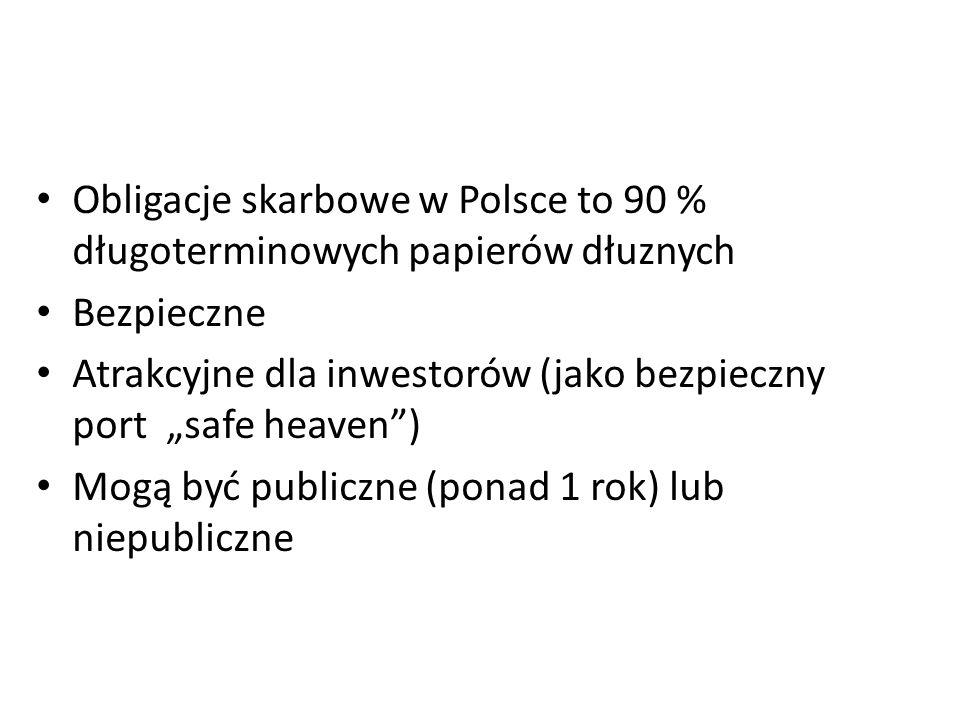 """Obligacje skarbowe w Polsce to 90 % długoterminowych papierów dłuznych Bezpieczne Atrakcyjne dla inwestorów (jako bezpieczny port """"safe heaven ) Mogą być publiczne (ponad 1 rok) lub niepubliczne"""