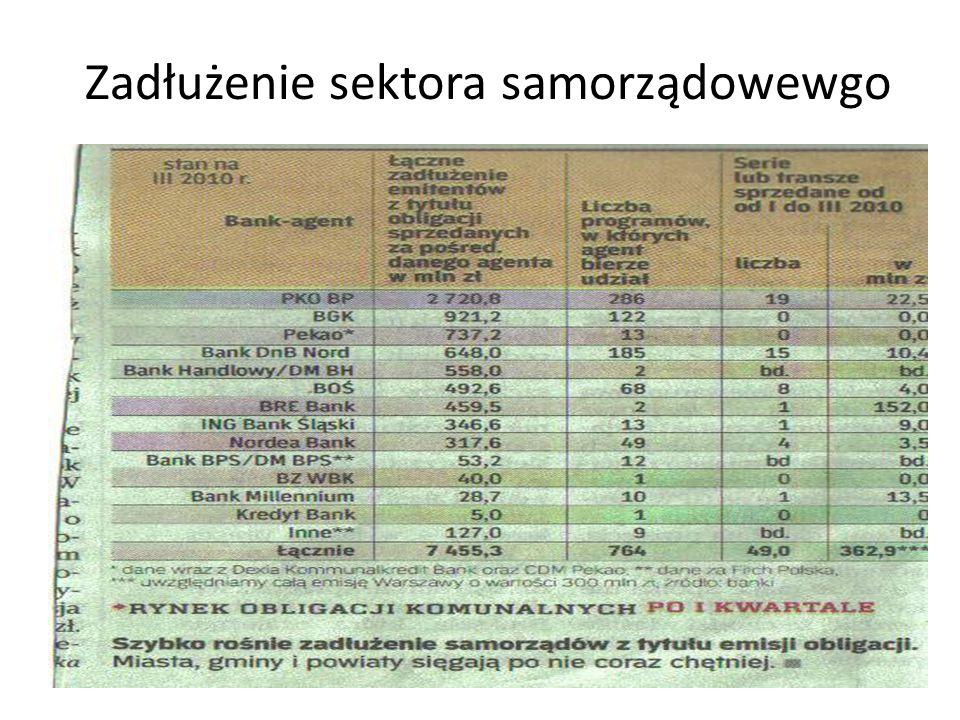 Zadłużenie sektora samorządowewgo
