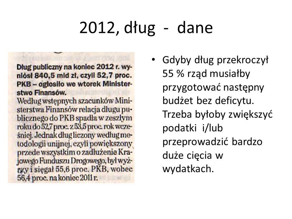 2012, dług - dane Gdyby dług przekroczył 55 % rząd musiałby przygotować następny budżet bez deficytu.