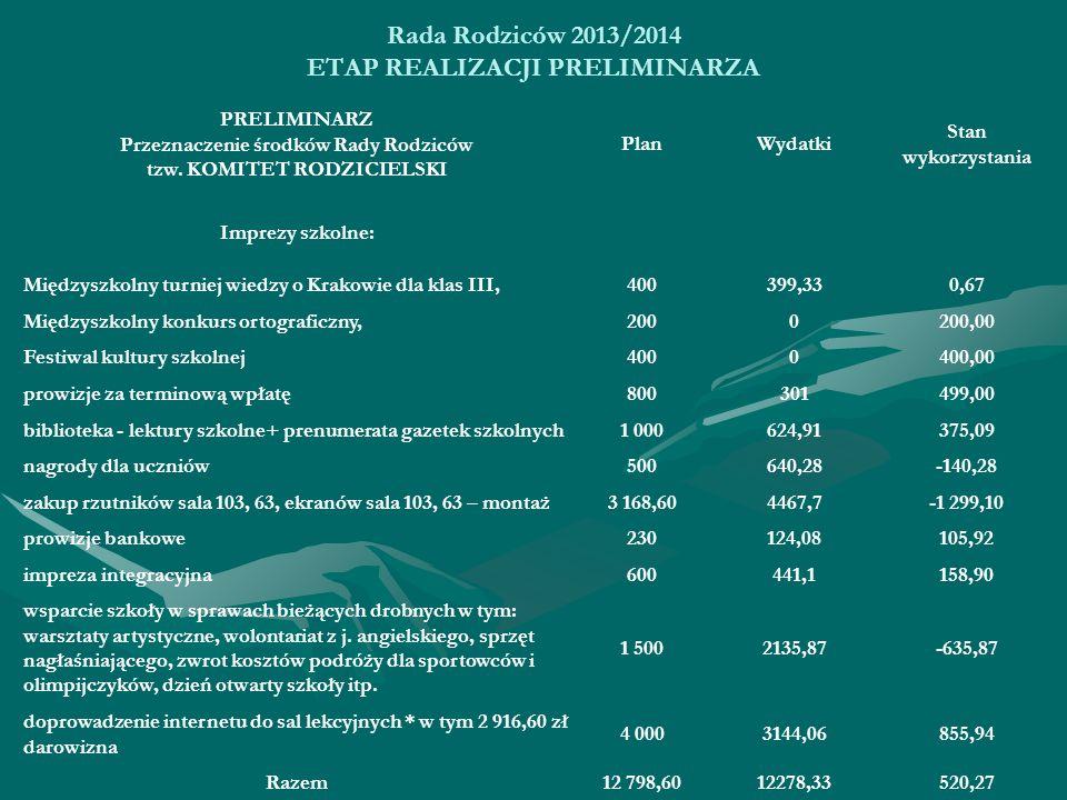 Rada Rodziców 2013/2014 ETAP REALIZACJI PRELIMINARZA 520,2712278,3312 798,60Razem 855,943144,064 000 doprowadzenie internetu do sal lekcyjnych * w tym 2 916,60 zł darowizna -635,872135,871 500 wsparcie szkoły w sprawach bieżących drobnych w tym: warsztaty artystyczne, wolontariat z j.