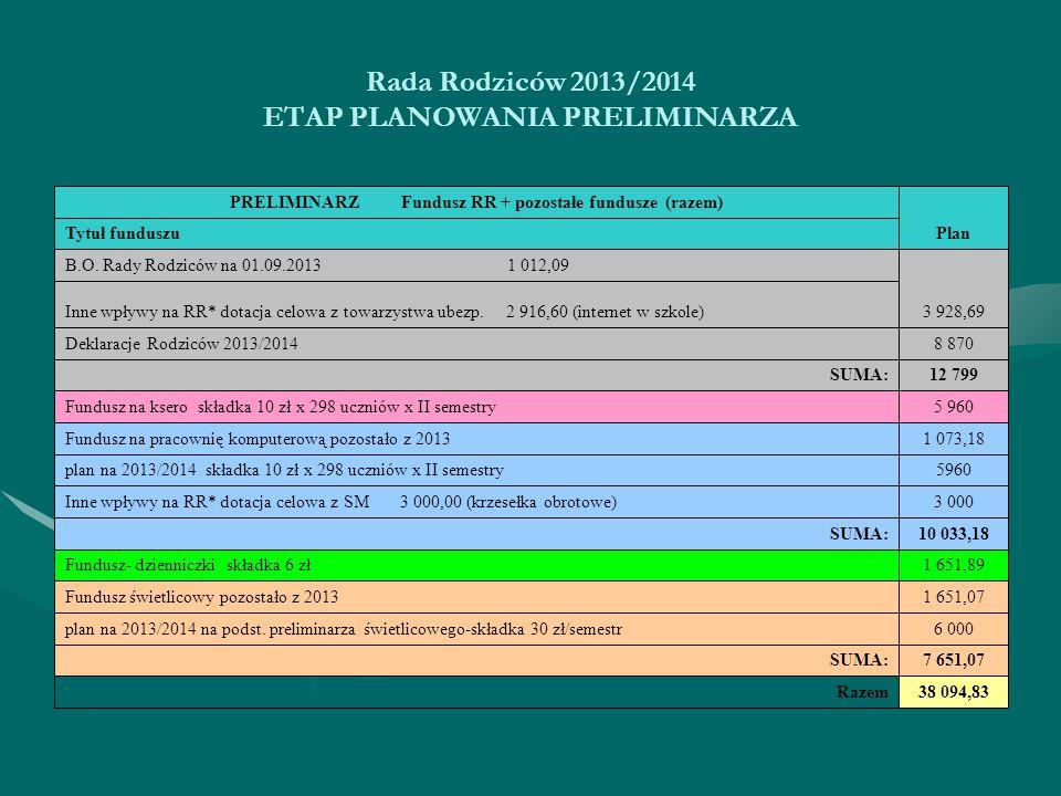 Rada Rodziców 2013/2014 ETAP PLANOWANIA PRELIMINARZA 38 094,83Razem 7 651,07 SUMA: 6 000 plan na 2013/2014 na podst.
