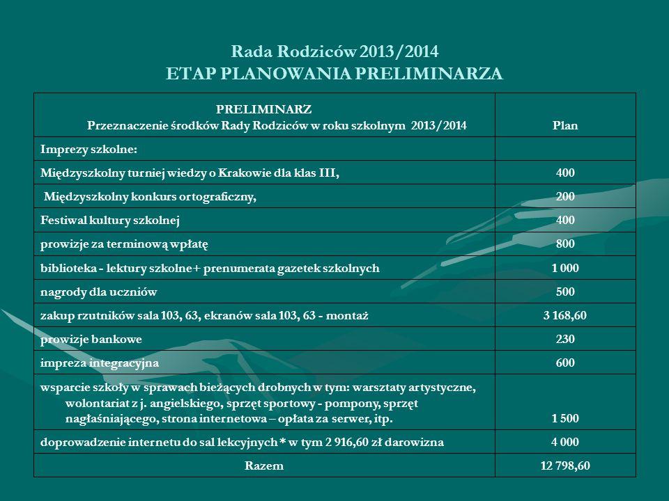 Rada Rodziców 2013/2014 ETAP PLANOWANIA PRELIMINARZA 12 798,60Razem 4 000doprowadzenie internetu do sal lekcyjnych * w tym 2 916,60 zł darowizna 1 500 wsparcie szkoły w sprawach bieżących drobnych w tym: warsztaty artystyczne, wolontariat z j.