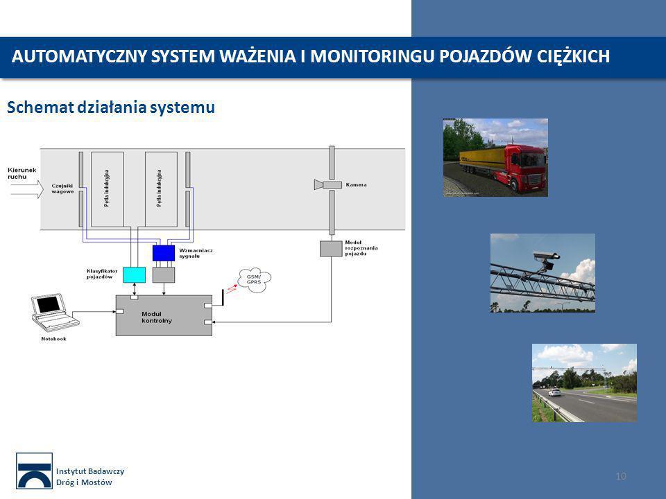 Instytut Badawczy Dróg i Mostów 10 AUTOMATYCZNY SYSTEM WAŻENIA I MONITORINGU POJAZDÓW CIĘŻKICH Schemat działania systemu
