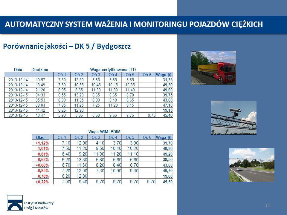 Instytut Badawczy Dróg i Mostów 14 Porównanie jakości – DK 5 / Bydgoszcz DataGodzinaWaga certyfikowana ITD Oś 1Oś 2Oś 3Oś 4Oś 5Oś 6Waga [t] 2013-12-14