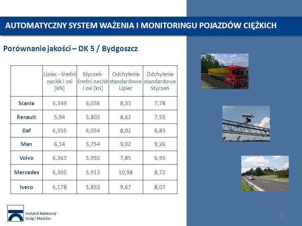 Instytut Badawczy Dróg i Mostów 15 Porównanie jakości – DK 5 / Bydgoszcz AUTOMATYCZNY SYSTEM WAŻENIA I MONITORINGU POJAZDÓW CIĘŻKICH Lipiec - średni n