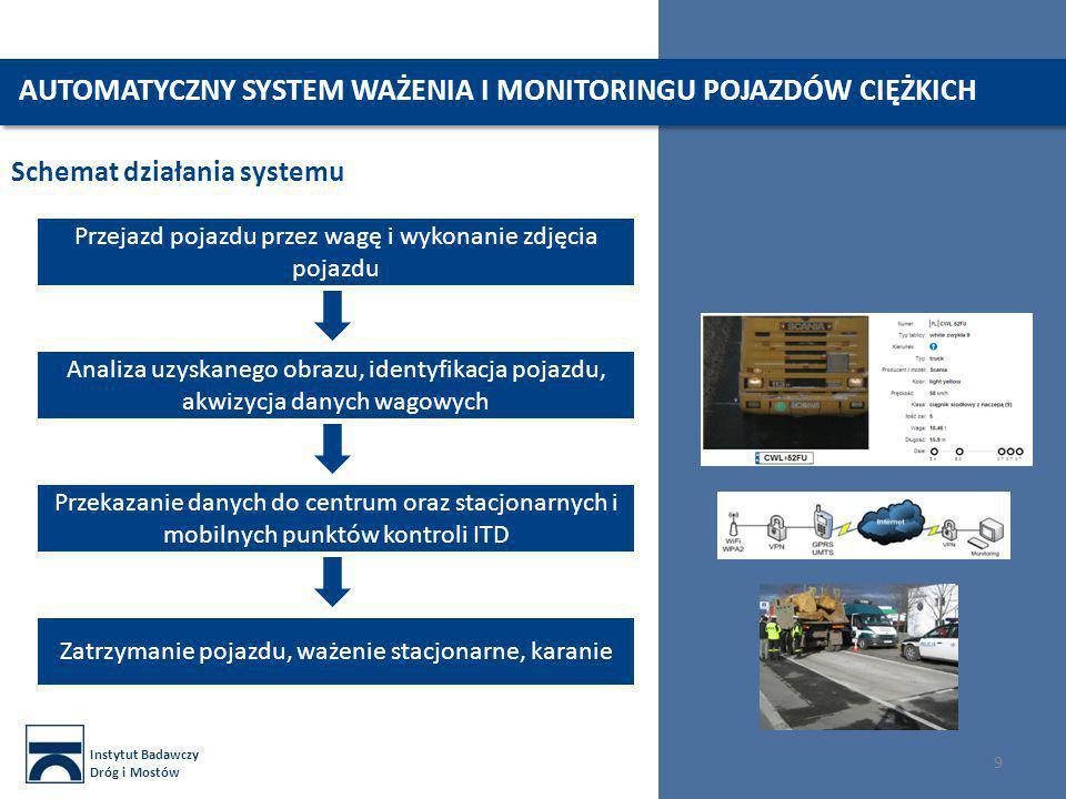 Instytut Badawczy Dróg i Mostów 9 Schemat działania systemu Przejazd pojazdu przez wagę i wykonanie zdjęcia pojazdu Analiza uzyskanego obrazu, identyfikacja pojazdu, akwizycja danych wagowych Przekazanie danych do centrum oraz stacjonarnych i mobilnych punktów kontroli ITD Zatrzymanie pojazdu, ważenie stacjonarne, karanie AUTOMATYCZNY SYSTEM WAŻENIA I MONITORINGU POJAZDÓW CIĘŻKICH
