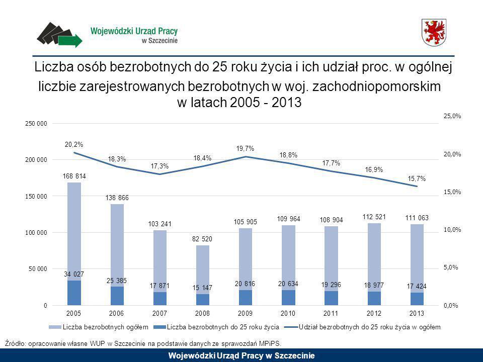 Wojewódzki Urząd Pracy w Szczecinie Aktywność ekonomiczna ludności według wieku w II kwartale 2014 r.