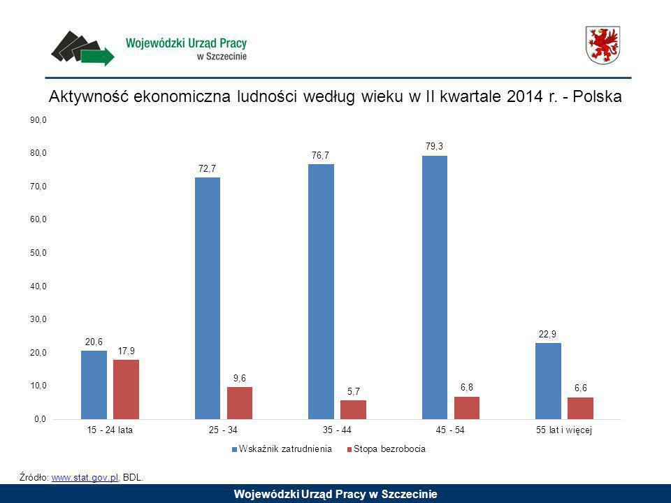 Wojewódzki Urząd Pracy w Szczecinie Udział osób do 25 roku życia w ogóle bezrobotnych - stan na koniec sierpnia 2014 roku Źródło: opracowanie własne WUP w Szczecinie na podstawie danych GUS.