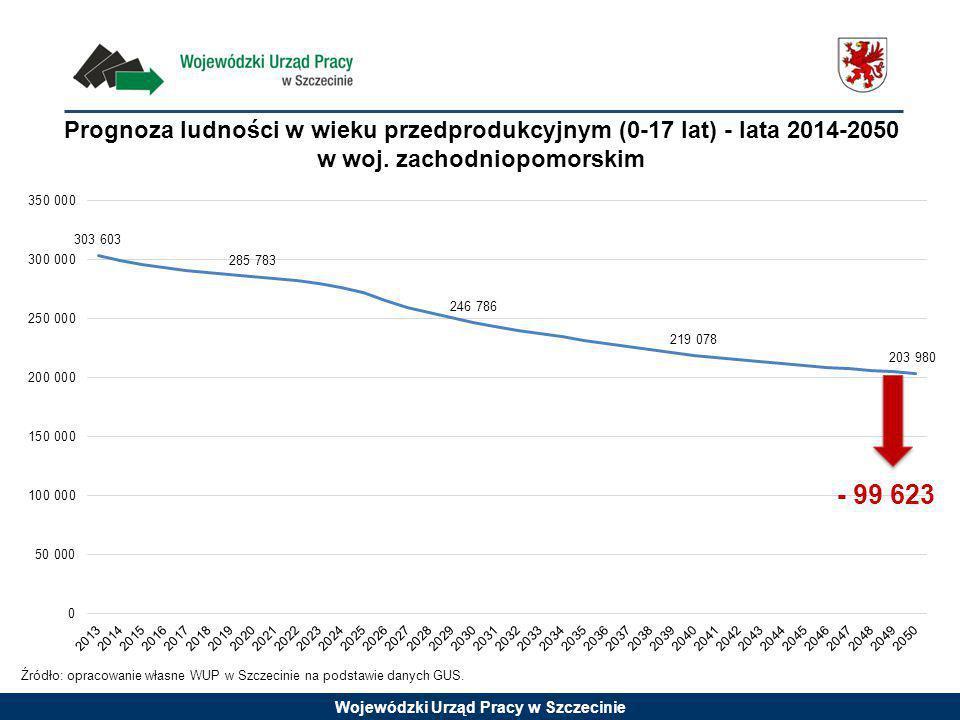 Wojewódzki Urząd Pracy w Szczecinie Źródło: opracowanie własne WUP w Szczecinie na podstawie danych GUS.