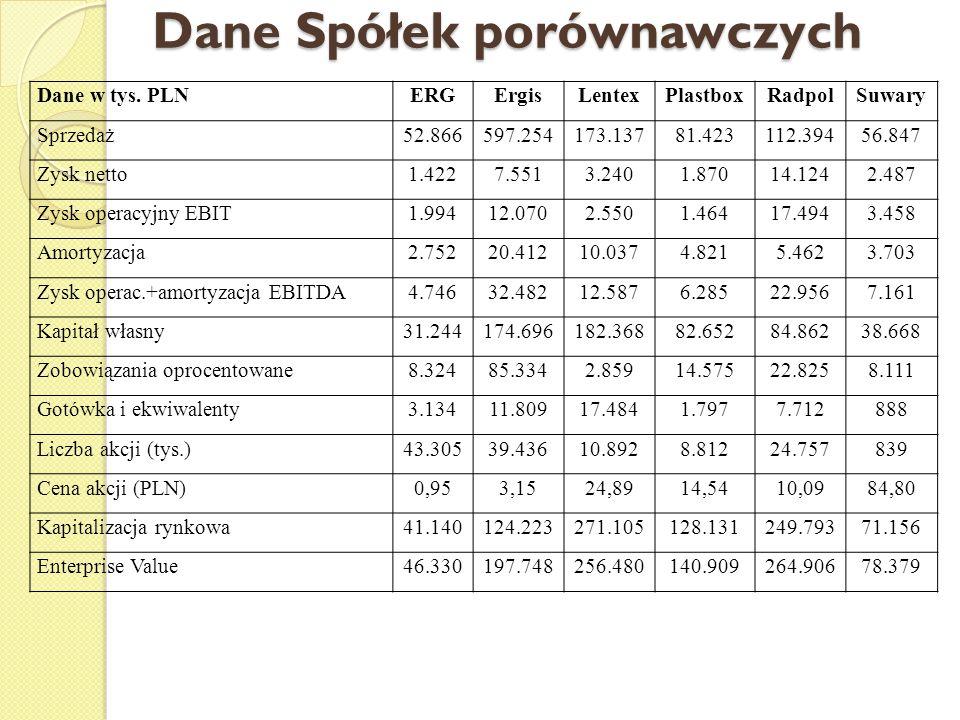 Dane Spółek porównawczych Dane w tys.