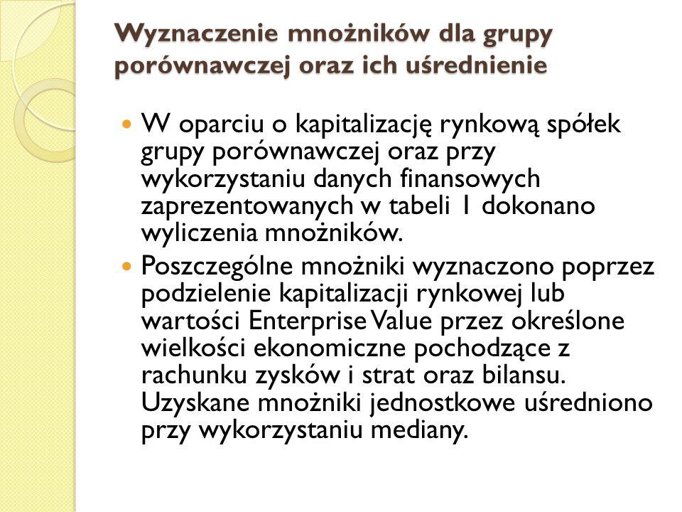 Wyznaczenie mnożników dla grupy porównawczej oraz ich uśrednienie W oparciu o kapitalizację rynkową spółek grupy porównawczej oraz przy wykorzystaniu danych finansowych zaprezentowanych w tabeli 1 dokonano wyliczenia mnożników.