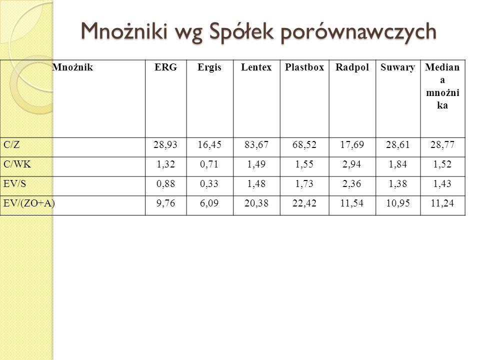 Mnożniki wg Spółek porównawczych MnożnikERGErgisLentexPlastboxRadpolSuwaryMedian a mnożni ka C/Z28,9316,4583,6768,5217,6928,6128,77 C/WK1,320,711,491,