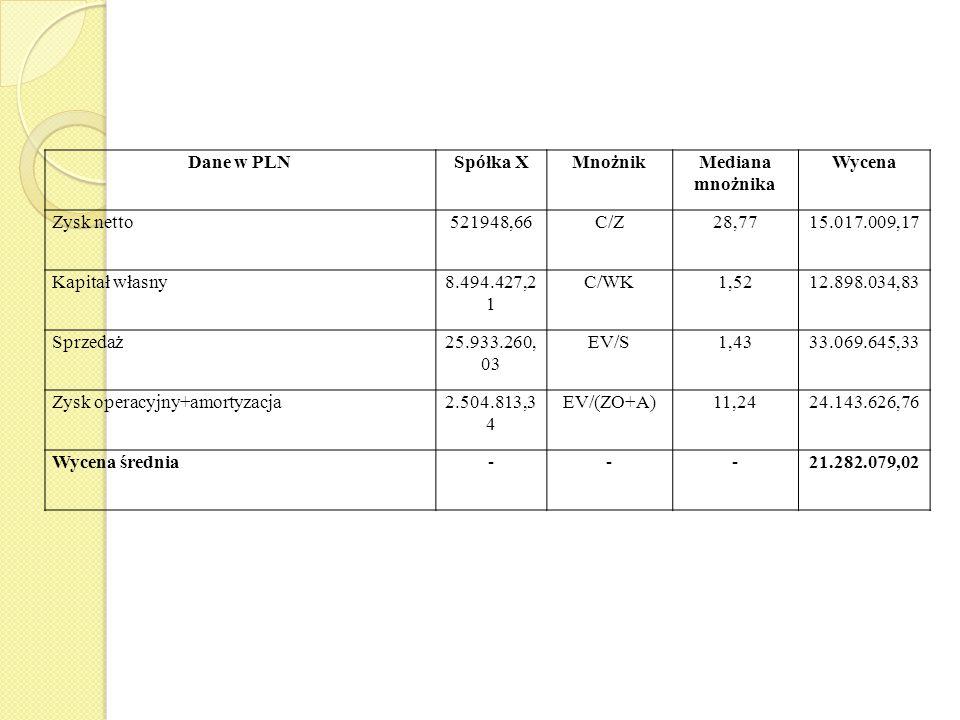 Dane w PLNSpółka XMnożnikMediana mnożnika Wycena Zysk netto521948,66C/Z28,7715.017.009,17 Kapitał własny8.494.427,2 1 C/WK1,5212.898.034,83 Sprzedaż25.933.260, 03 EV/S1,4333.069.645,33 Zysk operacyjny+amortyzacja2.504.813,3 4 EV/(ZO+A)11,2424.143.626,76 Wycena średnia---21.282.079,02