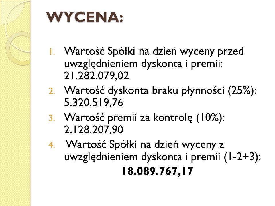 WYCENA: 1.Wartość Spółki na dzień wyceny przed uwzględnieniem dyskonta i premii: 21.282.079,02 2.