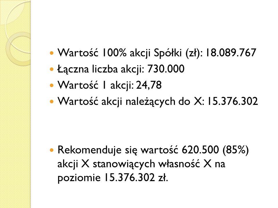 Wartość 100% akcji Spółki (zł): 18.089.767 Łączna liczba akcji: 730.000 Wartość 1 akcji: 24,78 Wartość akcji należących do X: 15.376.302 Rekomenduje się wartość 620.500 (85%) akcji X stanowiących własność X na poziomie 15.376.302 zł.