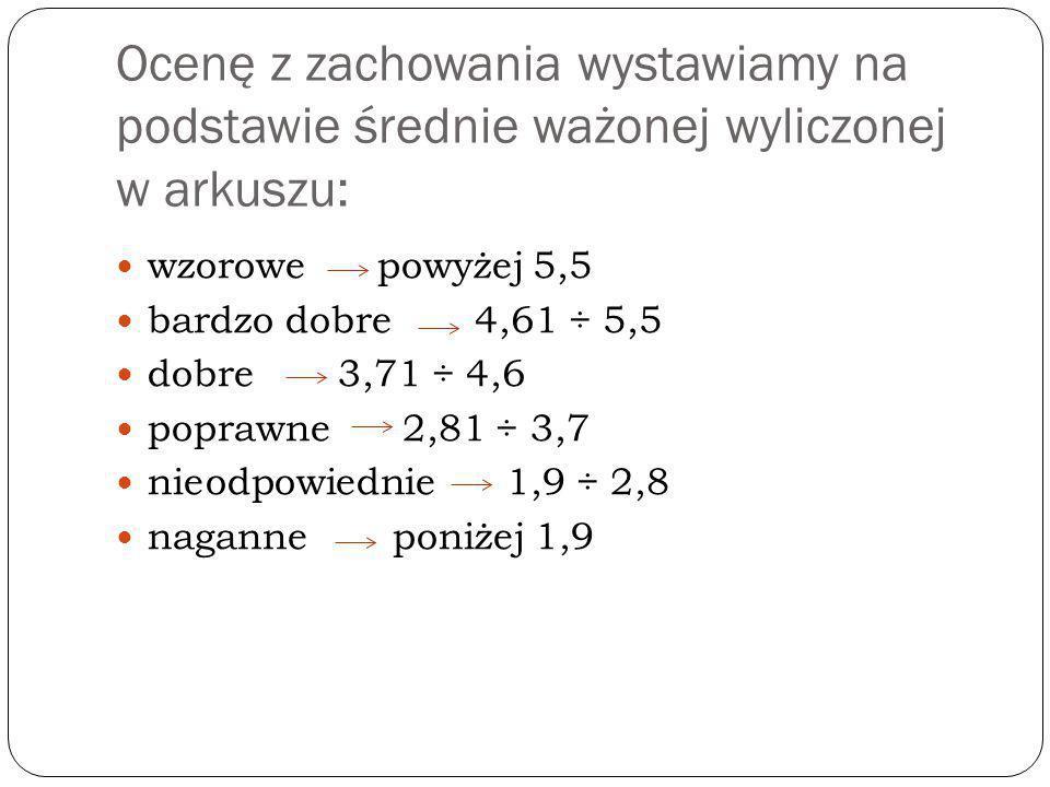 Ocenę z zachowania wystawiamy na podstawie średnie ważonej wyliczonej w arkuszu: wzorowe powyżej 5,5 bardzo dobre 4,61 ÷ 5,5 dobre 3,71 ÷ 4,6 poprawne 2,81 ÷ 3,7 nieodpowiednie 1,9 ÷ 2,8 naganne poniżej 1,9