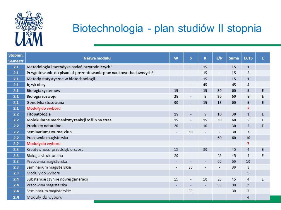 Biotechnologia - plan studiów II stopnia Stopień.