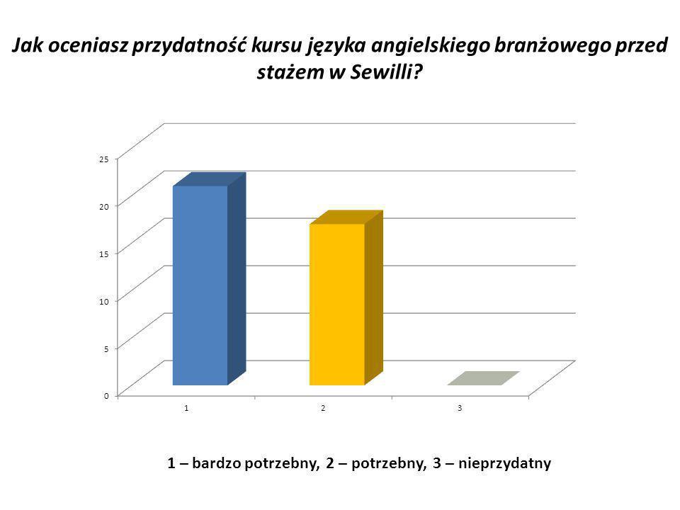 Jak oceniasz przydatność kursu języka angielskiego branżowego przed stażem w Sewilli? 1 – bardzo potrzebny, 2 – potrzebny, 3 – nieprzydatny