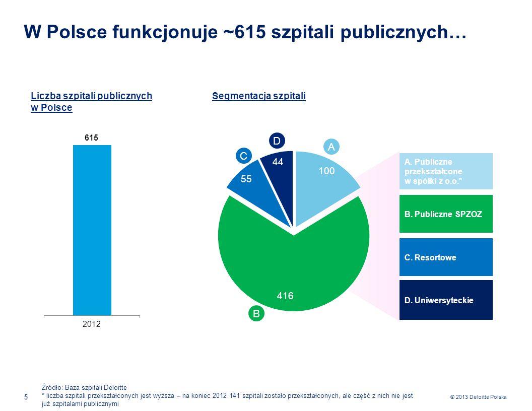 © 2013 Deloitte Polska …wśród nich 250-300 szpitali do przekształceń w kolejnych latach… 6 Liczba szpitali do przekształcenia 615 szpitali publicznych… …minus szpitale, które już zostały przekształcone oraz cały czas są w rękach powiatów/województw (100) …minus około 99 szpitali resortowych oraz uniwersyteckich, których przekształcenie jest mniej prawdopodobne… ….ostatnim filtrem są szpitale, które nie generują strat i przez to nie są w pierwszej kolejności do transformacji… …zostaje około 250-300 szpitali do przekształcenia Źródło: Baza szpitali Deloitte 615 515 416 250-300