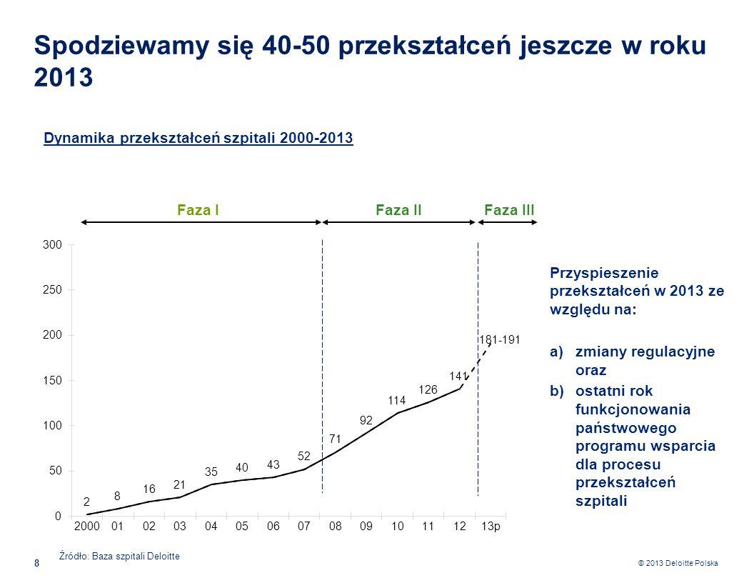 © 2013 Deloitte Polska 9 Możliwe czynniki hamujące proces przekształceń szpitali Prezentacja wyniku finansowego na poziomie szpitala Umorzenie jedynie tych zobowiązań publicznoprawnych, które znane były na koniec 2009 r.
