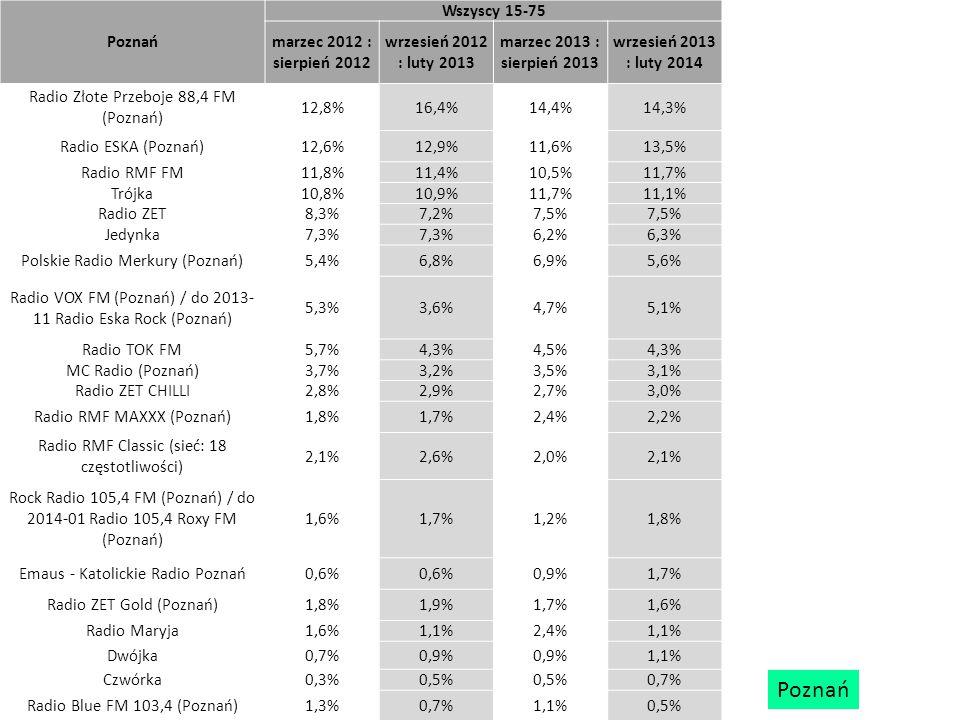 Poznań Wszyscy 15-75 marzec 2012 : sierpień 2012 wrzesień 2012 : luty 2013 marzec 2013 : sierpień 2013 wrzesień 2013 : luty 2014 Radio Złote Przeboje 88,4 FM (Poznań) 12,8%16,4%14,4%14,3% Radio ESKA (Poznań)12,6%12,9%11,6%13,5% Radio RMF FM11,8%11,4%10,5%11,7% Trójka10,8%10,9%11,7%11,1% Radio ZET8,3%7,2%7,5% Jedynka7,3% 6,2%6,3% Polskie Radio Merkury (Poznań)5,4%6,8%6,9%5,6% Radio VOX FM (Poznań) / do 2013- 11 Radio Eska Rock (Poznań) 5,3%3,6%4,7%5,1% Radio TOK FM5,7%4,3%4,5%4,3% MC Radio (Poznań)3,7%3,2%3,5%3,1% Radio ZET CHILLI2,8%2,9%2,7%3,0% Radio RMF MAXXX (Poznań)1,8%1,7%2,4%2,2% Radio RMF Classic (sieć: 18 częstotliwości) 2,1%2,6%2,0%2,1% Rock Radio 105,4 FM (Poznań) / do 2014-01 Radio 105,4 Roxy FM (Poznań) 1,6%1,7%1,2%1,8% Emaus - Katolickie Radio Poznań0,6% 0,9%1,7% Radio ZET Gold (Poznań)1,8%1,9%1,7%1,6% Radio Maryja1,6%1,1%2,4%1,1% Dwójka0,7%0,9% 1,1% Czwórka0,3%0,5% 0,7% Radio Blue FM 103,4 (Poznań)1,3%0,7%1,1%0,5% Poznań
