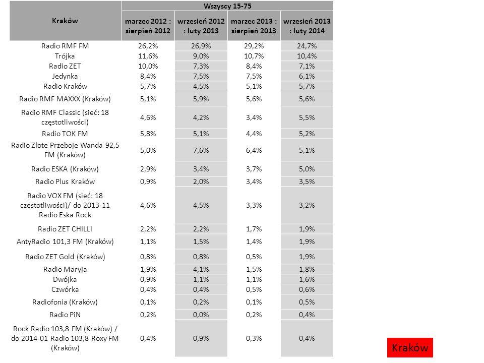 Łódź Wszyscy 15-75 marzec 2012 : sierpień 2012 wrzesień 2012 : luty 2013 marzec 2013 : sierpień 2013 wrzesień 2013 : luty 2014 Radio RMF FM13,3%14,5%15,0%13,5% Radio ZET14,1%13,5%14,5%11,8% Radio ESKA (Łódź)8,7%9,5%6,5%11,3% Trójka12,7%9,4%9,6%11,0% Jedynka10,3% 9,2%10,5% Radio Złote Przeboje 101,3 FM (Pabianice) 7,3%9,0%7,9%7,5% Radio Plus Łódź0,8%0,4%5,9% Radio VOX FM (sieć: 18 częstotliwości)/ do 2013-11 Radio Eska Rock 6,0%5,3%5,5%4,0% Radio Parada (Łódź)3,3%4,7%5,6%3,8% Radio TOK FM4,4%3,1%3,6% Radio Wawa (Łódź)3,0%4,7%4,1%2,9% Polskie Radio Łódź2,3%3,4%3,0%2,6% Radio RMF Classic (sieć: 18 częstotliwości) 2,5%1,7% 2,4% Radio ZET CHILLI2,3%2,1%1,8%2,0% Radio ZET Gold (Łódź)2,9%2,2%1,4%1,9% Radio Maryja2,4%2,7%1,7%1,0% Dwójka0,9%0,7%0,6%1,0% Czwórka1,0%0,6%0,5% Radio PiN0,2%0,4%0,3% Studenckie Radio Żak (Łódź)0,3%0,2%0,3% Radio Niepokalanów0,6%0,7%0,2% Łódź