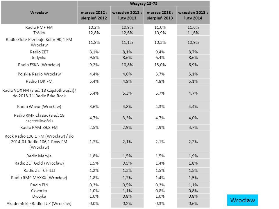 Wrocław Wszyscy 15-75 marzec 2012 : sierpień 2012 wrzesień 2012 : luty 2013 marzec 2013 : sierpień 2013 wrzesień 2013 : luty 2014 Radio RMF FM10,2%10,9%11,0%11,6% Trójka12,8%12,6%10,9%11,6% Radio Złote Przeboje Kolor 90,4 FM Wrocław 11,8%11,1%10,3%10,9% Radio ZET8,1% 9,4%8,7% Jedynka9,5%8,6%6,4%8,6% Radio ESKA (Wrocław)9,2%10,8%13,0%6,9% Polskie Radio Wrocław4,4%4,6%3,7%5,1% Radio TOK FM5,4%4,9%4,8%5,1% Radio VOX FM (sieć: 18 częstotliwości)/ do 2013-11 Radio Eska Rock 5,4%5,3%5,7%4,7% Radio Wawa (Wrocław)3,6%4,8%4,3%4,4% Radio RMF Classic (sieć: 18 częstotliwości) 4,7%3,3%4,7%4,0% Radio RAM 89,8 FM2,5%2,9% 3,7% Rock Radio 106,1 FM (Wrocław) / do 2014-01 Radio 106,1 Roxy FM (Wrocław) 1,7%2,1% 2,2% Radio Maryja1,8%1,5% 1,9% Radio ZET Gold (Wrocław)1,5%0,5%1,4%1,8% Radio ZET CHILLI1,2%1,3%1,5% Radio RMF MAXXX (Wrocław)1,8%1,7%1,4%1,5% Radio PiN0,3%0,5%0,3%1,1% Czwórka1,0%1,1%0,8% Dwójka1,0%0,8%1,0%0,8% Akademickie Radio LUZ (Wrocław)0,0%0,2%0,3%0,6% Wrocław