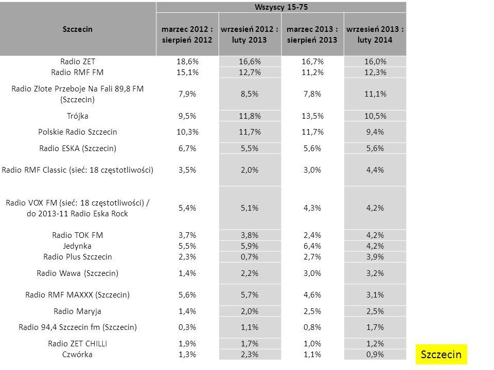 Szczecin Wszyscy 15-75 marzec 2012 : sierpień 2012 wrzesień 2012 : luty 2013 marzec 2013 : sierpień 2013 wrzesień 2013 : luty 2014 Radio ZET18,6%16,6%16,7%16,0% Radio RMF FM15,1%12,7%11,2%12,3% Radio Złote Przeboje Na Fali 89,8 FM (Szczecin) 7,9%8,5%7,8%11,1% Trójka9,5%11,8%13,5%10,5% Polskie Radio Szczecin10,3%11,7% 9,4% Radio ESKA (Szczecin)6,7%5,5%5,6% Radio RMF Classic (sieć: 18 częstotliwości)3,5%2,0%3,0%4,4% Radio VOX FM (sieć: 18 częstotliwości) / do 2013-11 Radio Eska Rock 5,4%5,1%4,3%4,2% Radio TOK FM3,7%3,8%2,4%4,2% Jedynka5,5%5,9%6,4%4,2% Radio Plus Szczecin2,3%0,7%2,7%3,9% Radio Wawa (Szczecin)1,4%2,2%3,0%3,2% Radio RMF MAXXX (Szczecin)5,6%5,7%4,6%3,1% Radio Maryja1,4%2,0%2,5% Radio 94,4 Szczecin fm (Szczecin)0,3%1,1%0,8%1,7% Radio ZET CHILLI1,9%1,7%1,0%1,2% Czwórka1,3%2,3%1,1%0,9% Szczecin