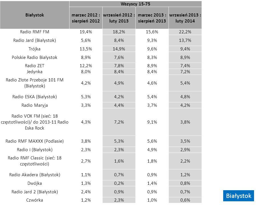 Białystok Wszyscy 15-75 marzec 2012 : sierpień 2012 wrzesień 2012 : luty 2013 marzec 2013 : sierpień 2013 wrzesień 2013 : luty 2014 Radio RMF FM19,4%1