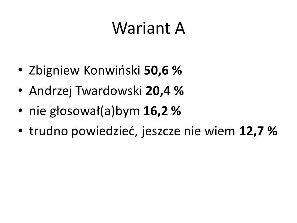 Wariant A Zbigniew Konwiński 50,6 % Andrzej Twardowski 20,4 % nie głosował(a)bym 16,2 % trudno powiedzieć, jeszcze nie wiem 12,7 %