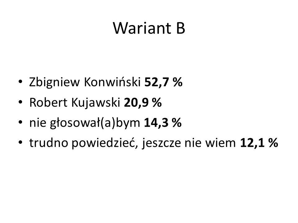 Wariant B Zbigniew Konwiński 52,7 % Robert Kujawski 20,9 % nie głosował(a)bym 14,3 % trudno powiedzieć, jeszcze nie wiem 12,1 %