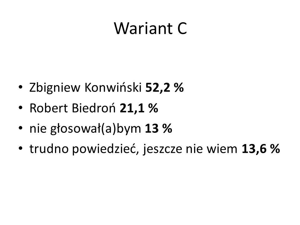 Wariant C Zbigniew Konwiński 52,2 % Robert Biedroń 21,1 % nie głosował(a)bym 13 % trudno powiedzieć, jeszcze nie wiem 13,6 %