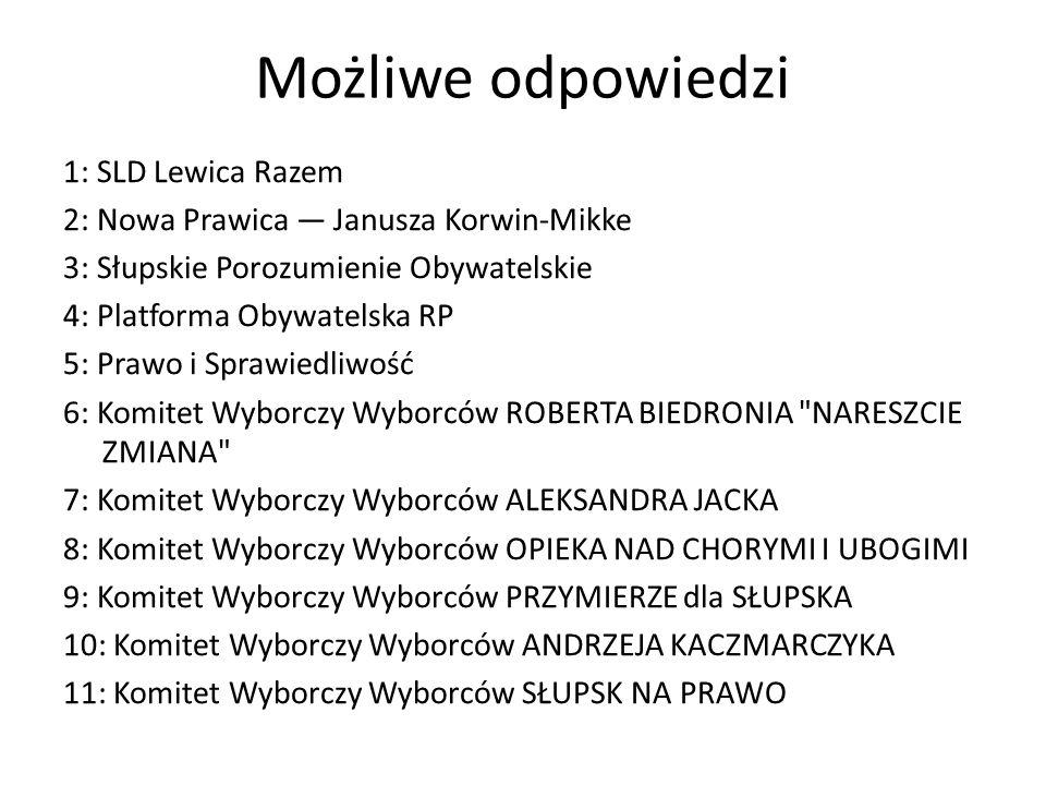 Możliwe odpowiedzi 1: SLD Lewica Razem 2: Nowa Prawica — Janusza Korwin-Mikke 3: Słupskie Porozumienie Obywatelskie 4: Platforma Obywatelska RP 5: Prawo i Sprawiedliwość 6: Komitet Wyborczy Wyborców ROBERTA BIEDRONIA NARESZCIE ZMIANA 7: Komitet Wyborczy Wyborców ALEKSANDRA JACKA 8: Komitet Wyborczy Wyborców OPIEKA NAD CHORYMI I UBOGIMI 9: Komitet Wyborczy Wyborców PRZYMIERZE dla SŁUPSKA 10: Komitet Wyborczy Wyborców ANDRZEJA KACZMARCZYKA 11: Komitet Wyborczy Wyborców SŁUPSK NA PRAWO
