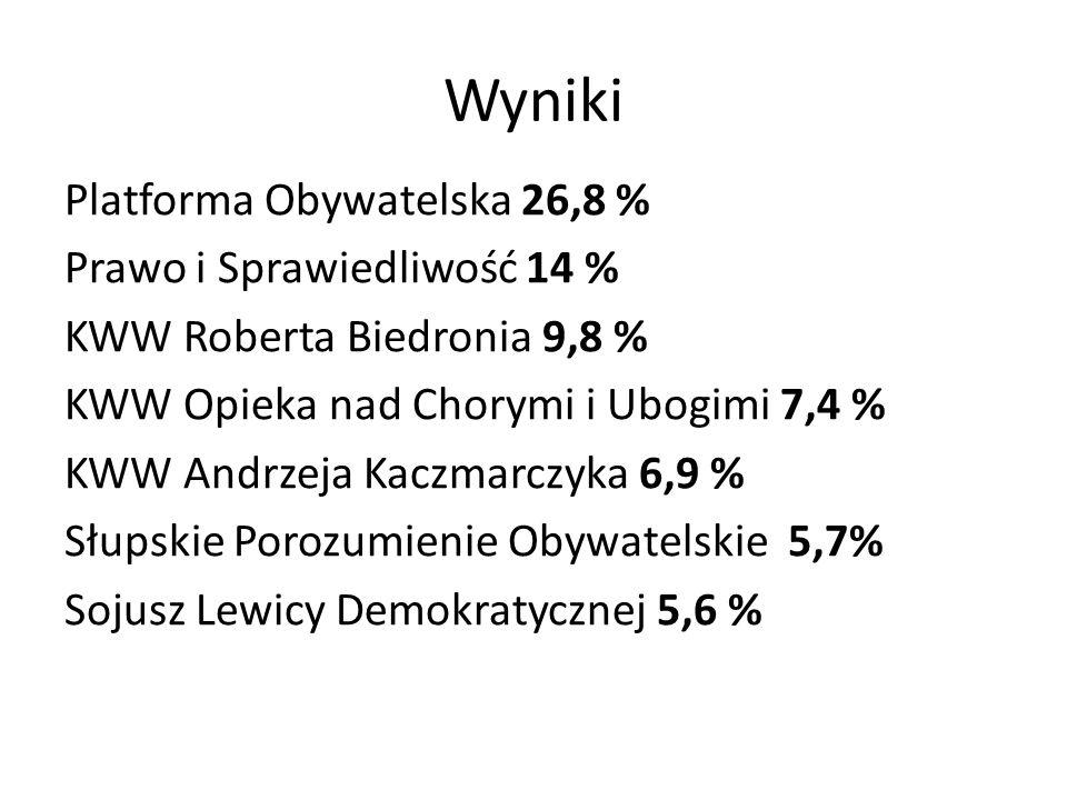 Wyniki Platforma Obywatelska 26,8 % Prawo i Sprawiedliwość 14 % KWW Roberta Biedronia 9,8 % KWW Opieka nad Chorymi i Ubogimi 7,4 % KWW Andrzeja Kaczma