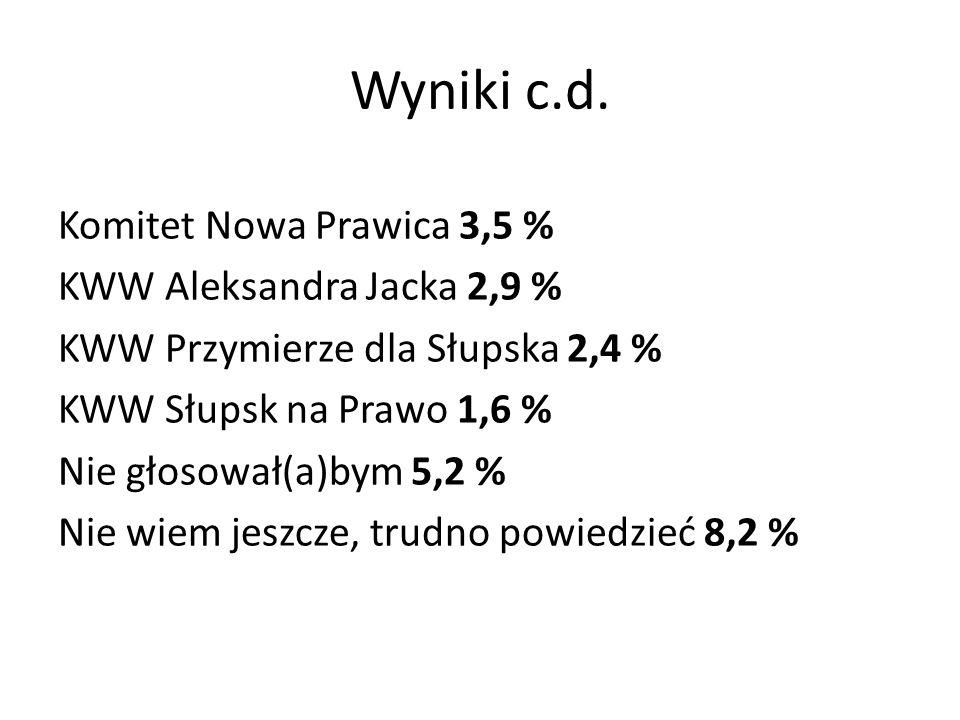 Wyniki c.d. Komitet Nowa Prawica 3,5 % KWW Aleksandra Jacka 2,9 % KWW Przymierze dla Słupska 2,4 % KWW Słupsk na Prawo 1,6 % Nie głosował(a)bym 5,2 %