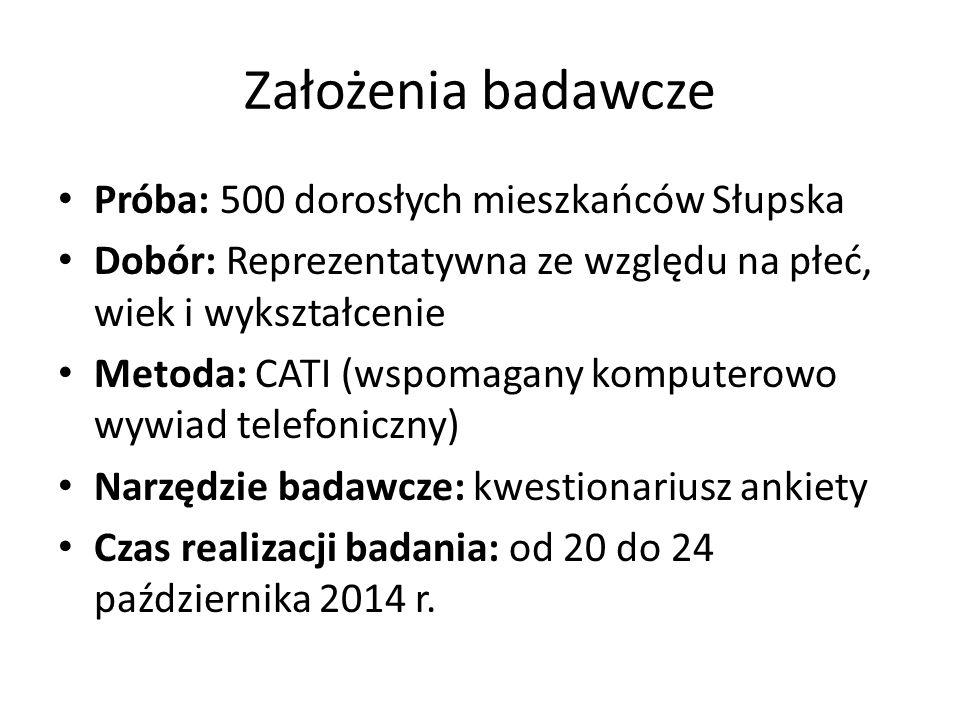 Założenia badawcze Próba: 500 dorosłych mieszkańców Słupska Dobór: Reprezentatywna ze względu na płeć, wiek i wykształcenie Metoda: CATI (wspomagany k