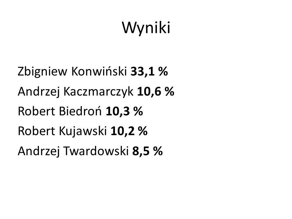 Wyniki Zbigniew Konwiński 33,1 % Andrzej Kaczmarczyk 10,6 % Robert Biedroń 10,3 % Robert Kujawski 10,2 % Andrzej Twardowski 8,5 %