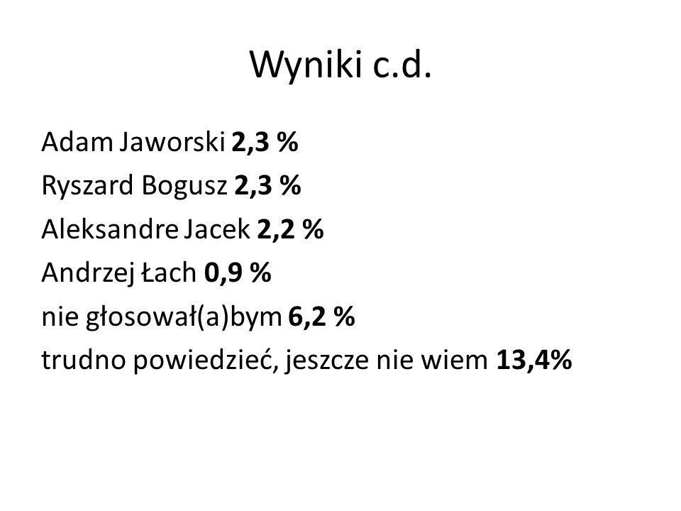 Wyniki c.d. Adam Jaworski 2,3 % Ryszard Bogusz 2,3 % Aleksandre Jacek 2,2 % Andrzej Łach 0,9 % nie głosował(a)bym 6,2 % trudno powiedzieć, jeszcze nie