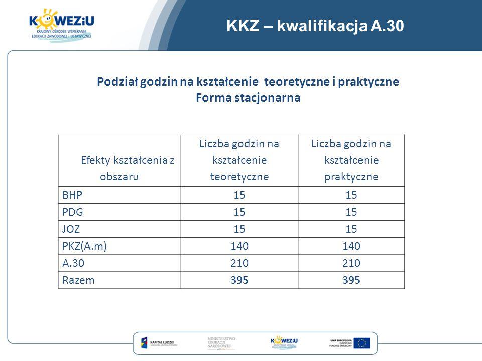 KKZ – kwalifikacja A.30 Efekty kształcenia z obszaru Liczba godzin na kształcenie teoretyczne Liczba godzin na kształcenie praktyczne BHP15 PDG15 JOZ1