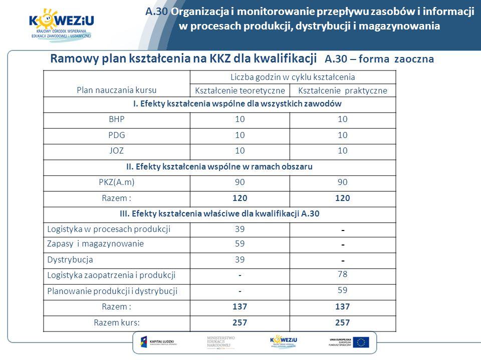 A.30 Organizacja i monitorowanie przepływu zasobów i informacji w procesach produkcji, dystrybucji i magazynowania Plan nauczania kursu Liczba godzin