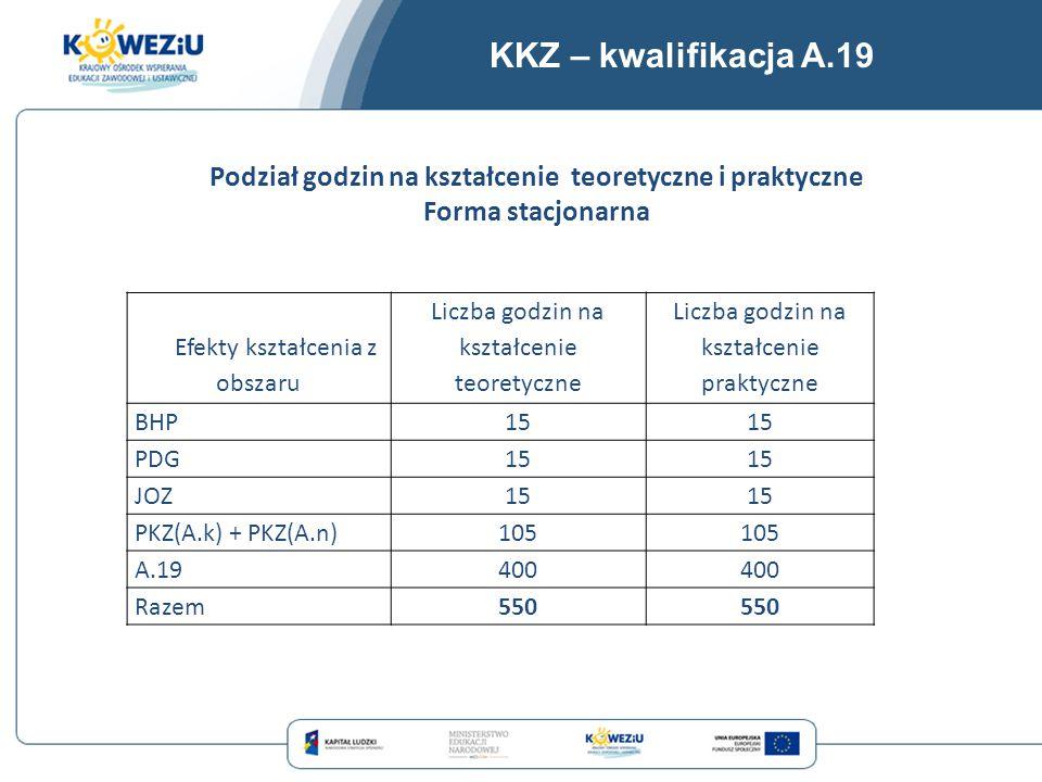 KKZ – kwalifikacja A.19 Efekty kształcenia z obszaru Liczba godzin na kształcenie teoretyczne Liczba godzin na kształcenie praktyczne BHP15 PDG15 JOZ1